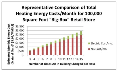 cost of heating a big box retail store as compared to air changes per