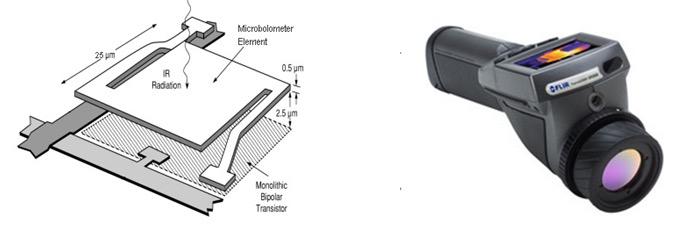 Microbolometer and FLIR E@