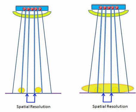 Spatial Reolution