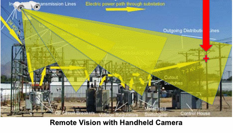 Remote vision with handheld camera